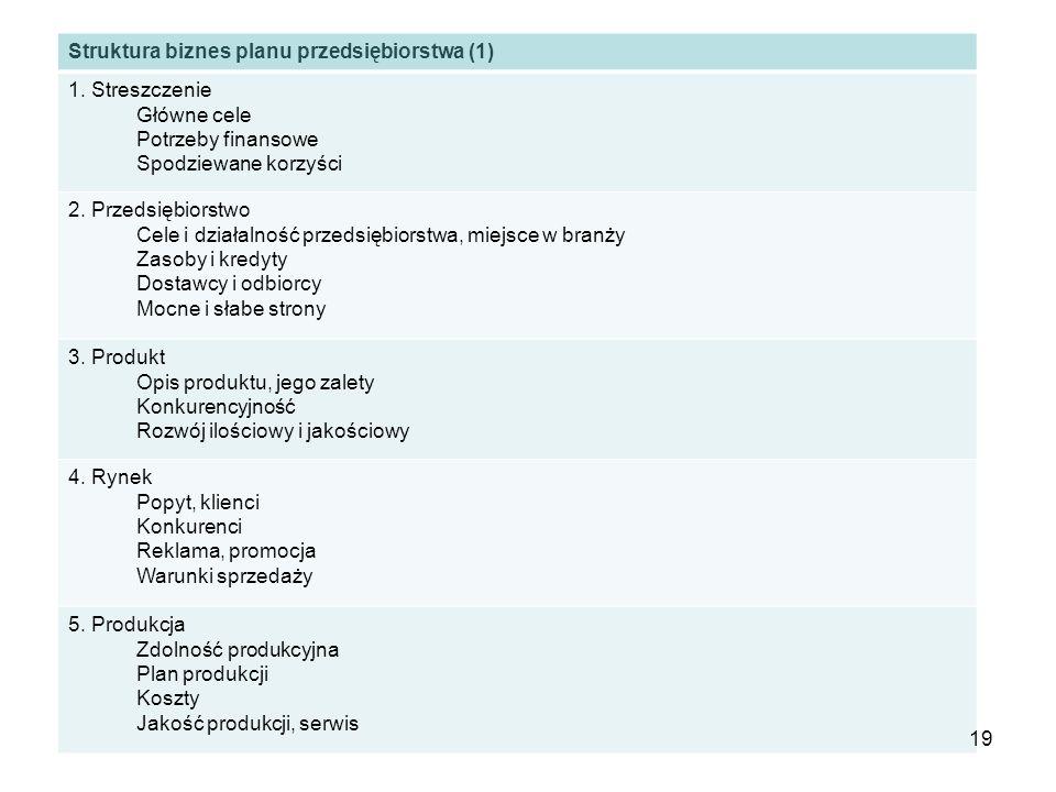 Struktura biznes planu przedsiębiorstwa (1)