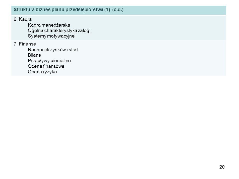 Struktura biznes planu przedsiębiorstwa (1) (c.d.)