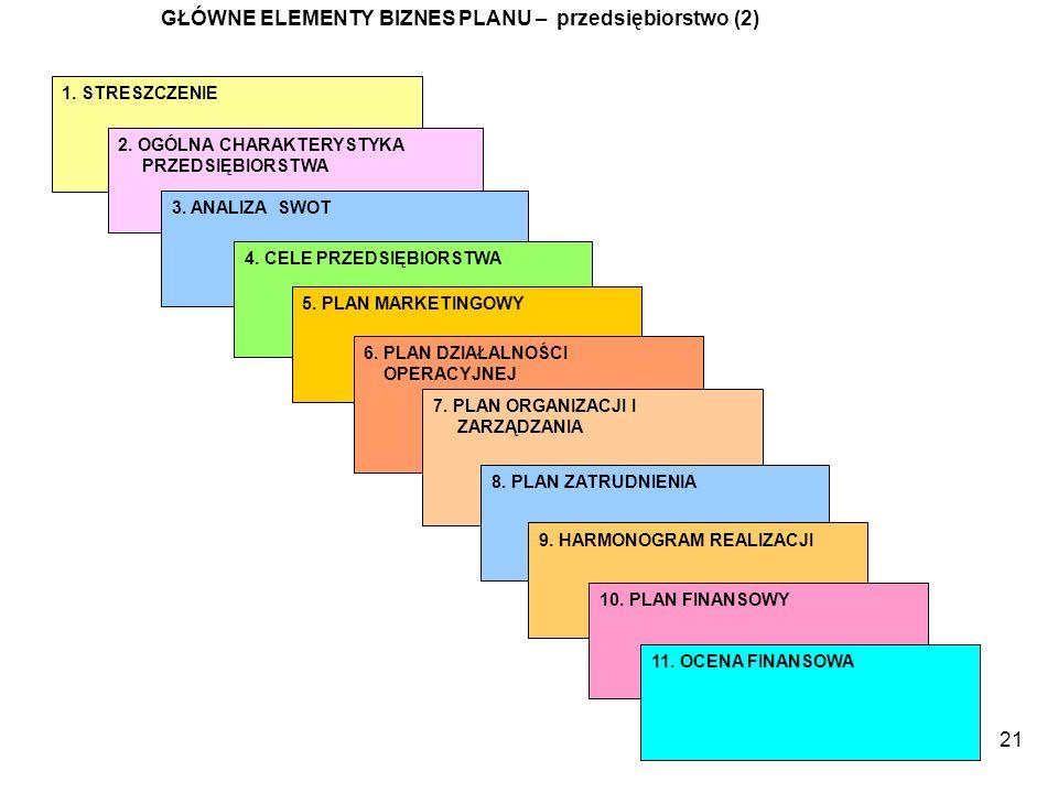 GŁÓWNE ELEMENTY BIZNES PLANU – przedsiębiorstwo (2)