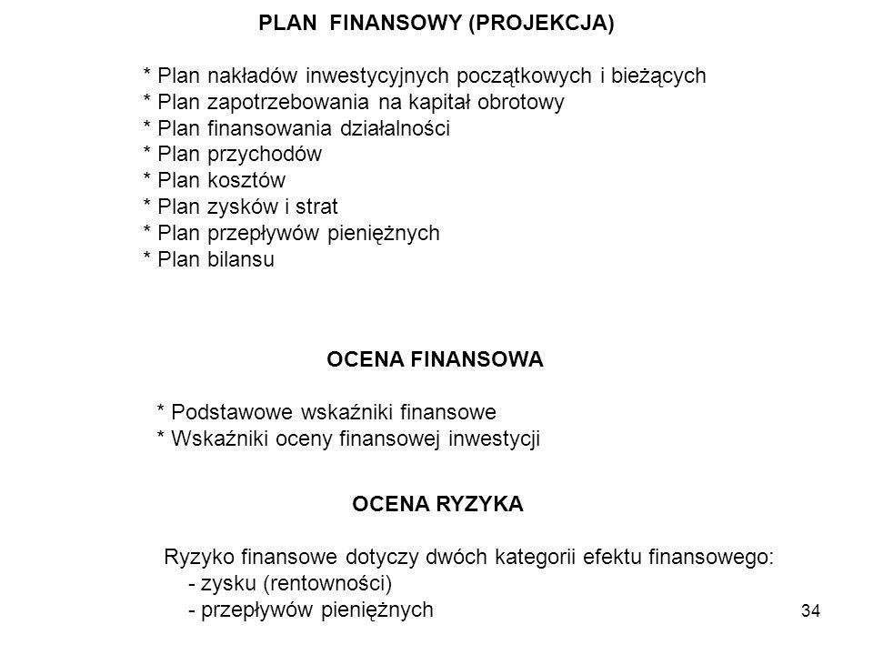 PLAN FINANSOWY (PROJEKCJA)