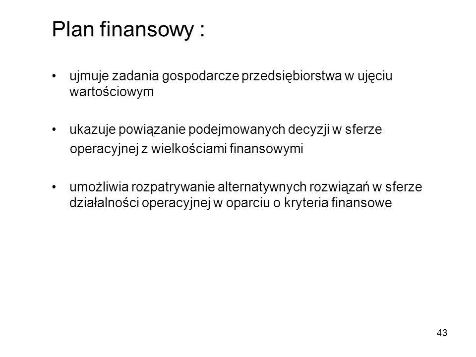 Plan finansowy : ujmuje zadania gospodarcze przedsiębiorstwa w ujęciu wartościowym. ukazuje powiązanie podejmowanych decyzji w sferze.