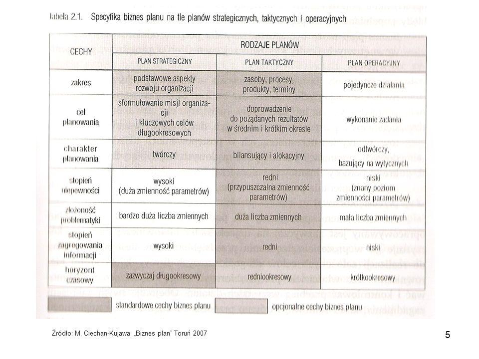 "Źródło: M. Ciechan-Kujawa ""Biznes plan Toruń 2007"