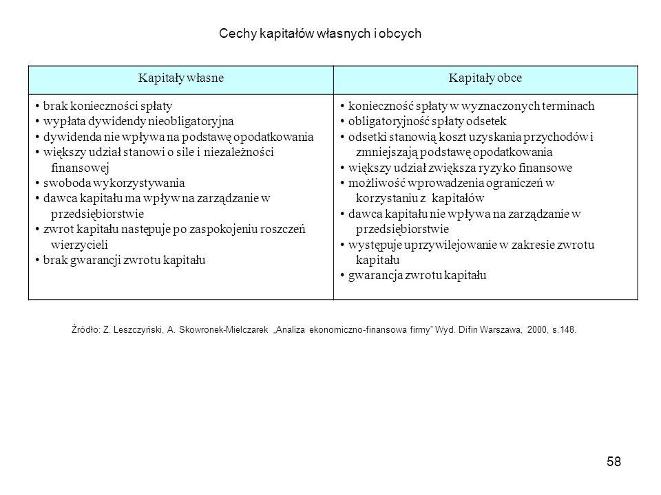 Cechy kapitałów własnych i obcych