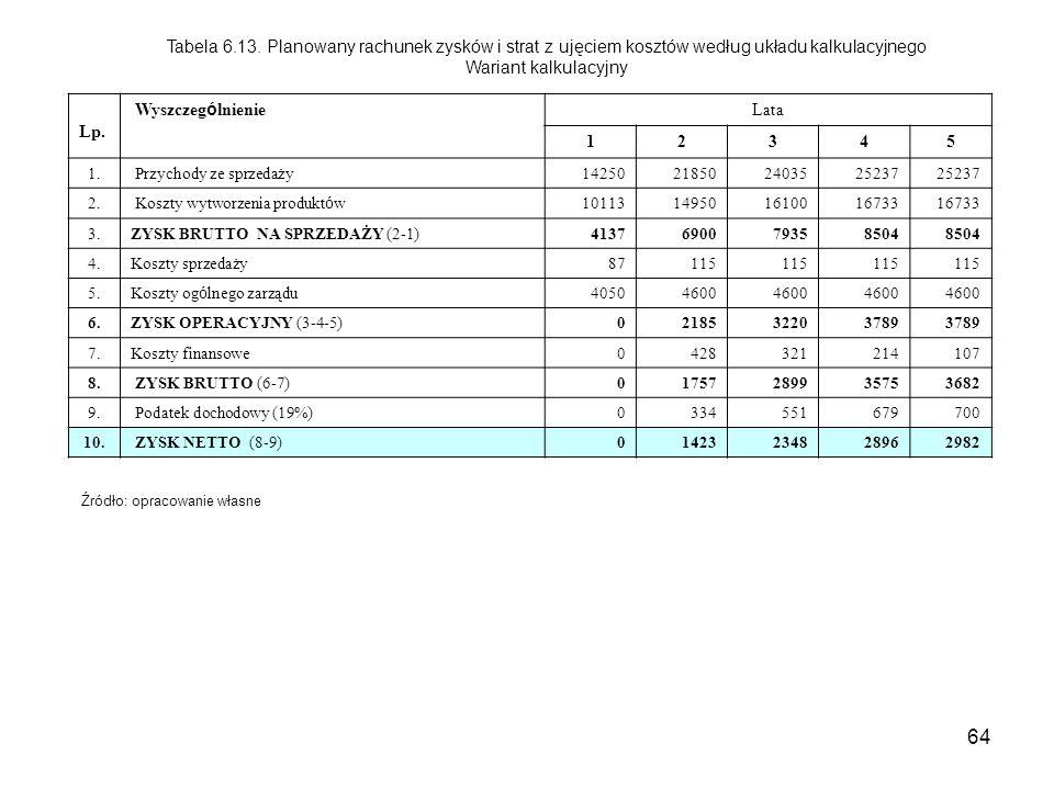 Tabela 6.13. Planowany rachunek zysków i strat z ujęciem kosztów według układu kalkulacyjnego