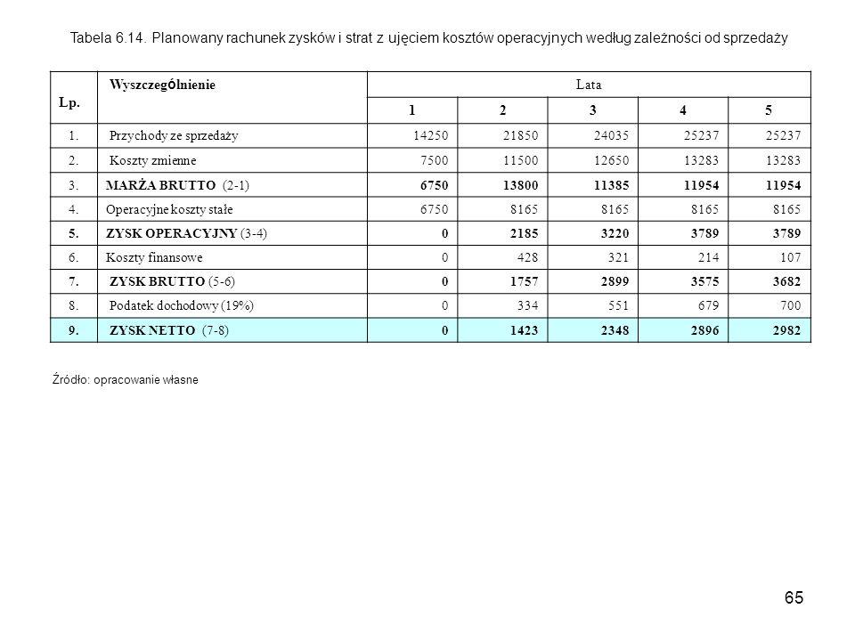 Tabela 6.14. Planowany rachunek zysków i strat z ujęciem kosztów operacyjnych według zależności od sprzedaży