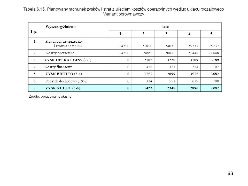Tabela 6.15. Planowany rachunek zysków i strat z ujęciem kosztów operacyjnych według układu rodzajowego