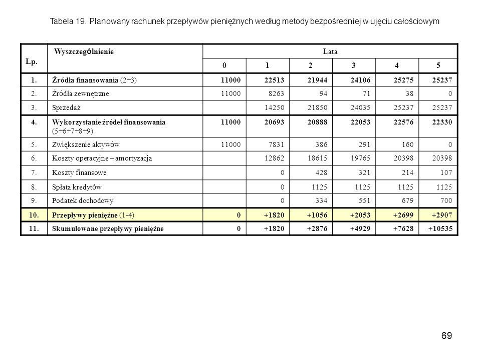 Tabela 19. Planowany rachunek przepływów pieniężnych według metody bezpośredniej w ujęciu całościowym