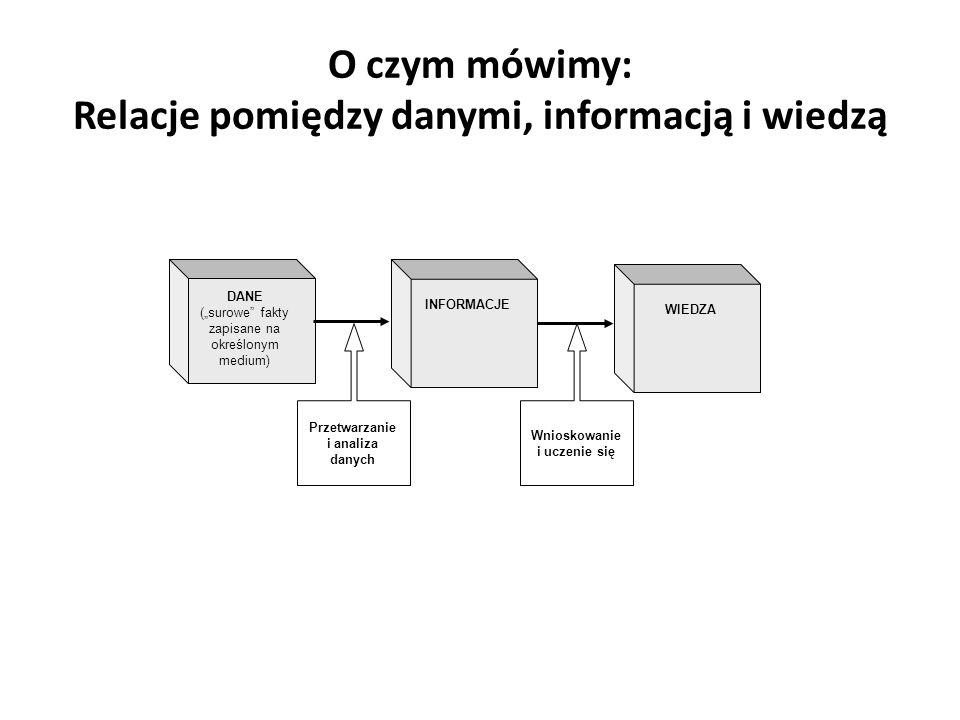 O czym mówimy: Relacje pomiędzy danymi, informacją i wiedzą