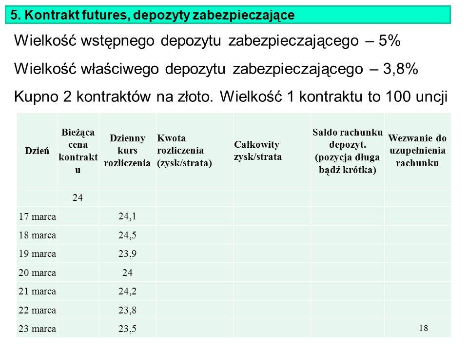 5. Kontrakt futures, depozyty zabezpieczające