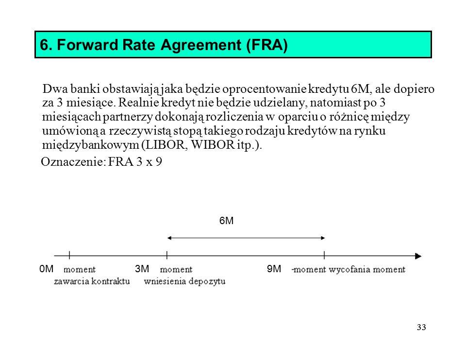 6. Forward Rate Agreement (FRA)