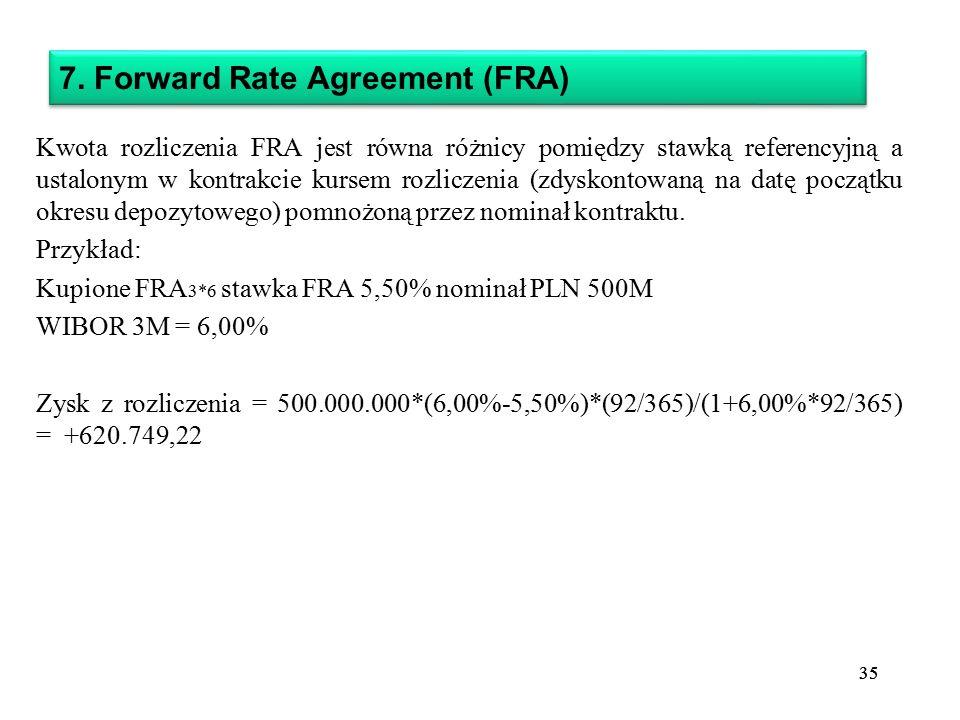 7. Forward Rate Agreement (FRA)