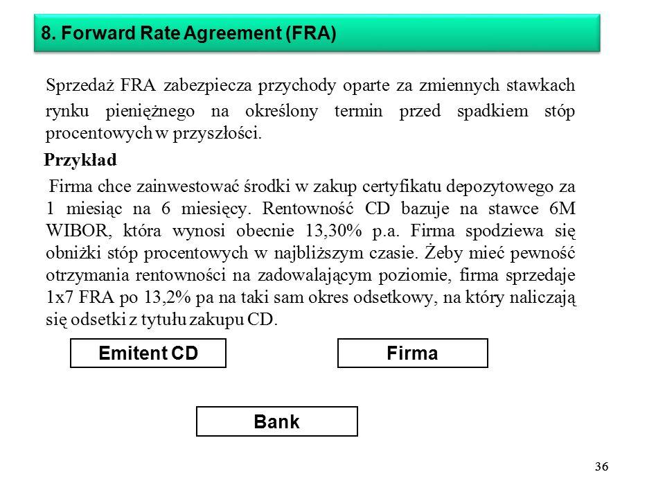 8. Forward Rate Agreement (FRA)