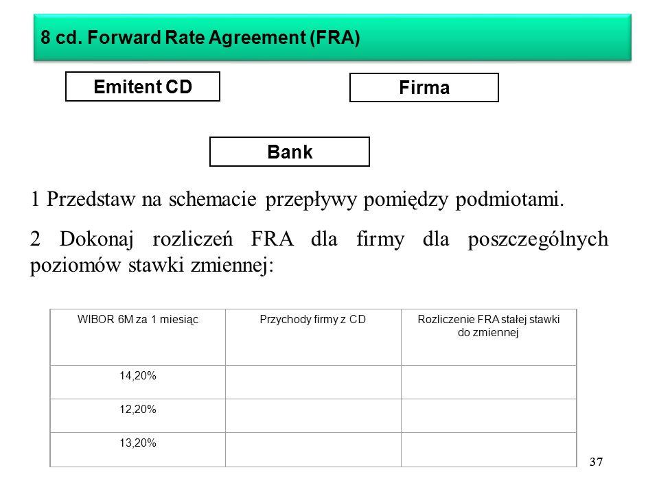 Rozliczenie FRA stałej stawki do zmiennej