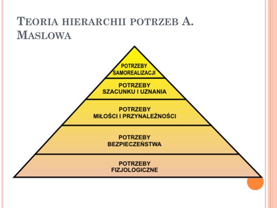 Teoria hierarchii potrzeb A. Maslowa