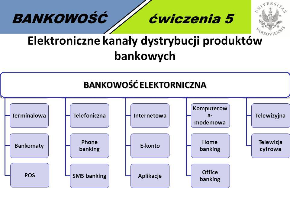 Elektroniczne kanały dystrybucji produktów bankowych