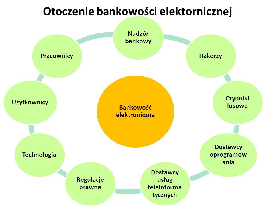 Otoczenie bankowości elektornicznej