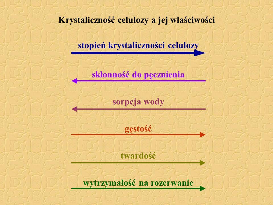 Krystaliczność celulozy a jej właściwości