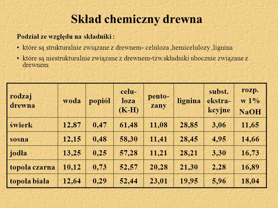 Skład chemiczny drewna