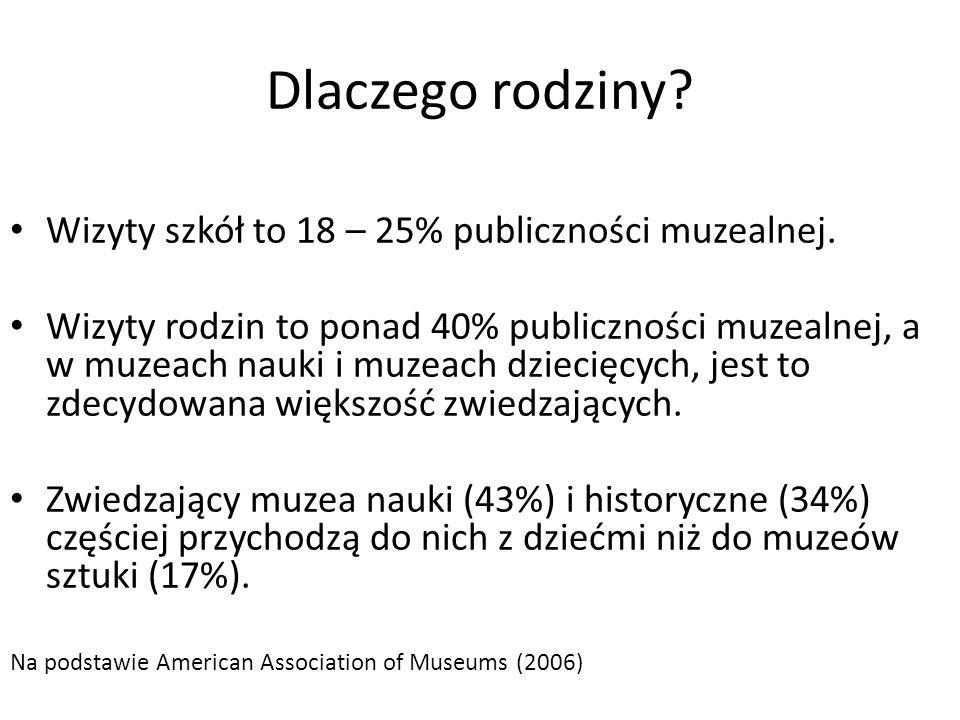 Dlaczego rodziny Wizyty szkół to 18 – 25% publiczności muzealnej.