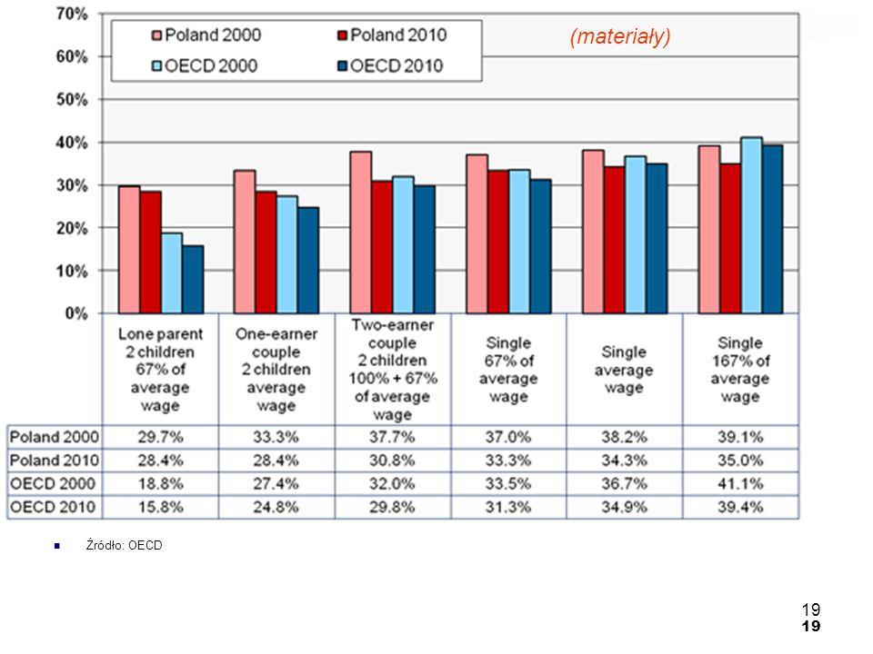 (materiały) Źródło: OECD 19
