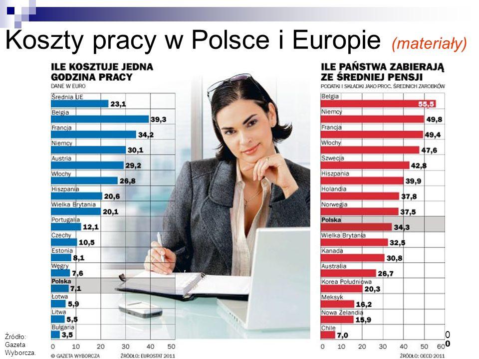 Koszty pracy w Polsce i Europie (materiały)