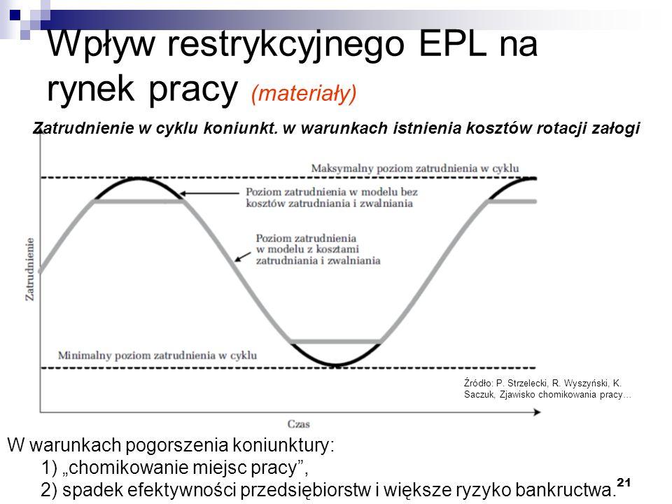 Wpływ restrykcyjnego EPL na rynek pracy (materiały)