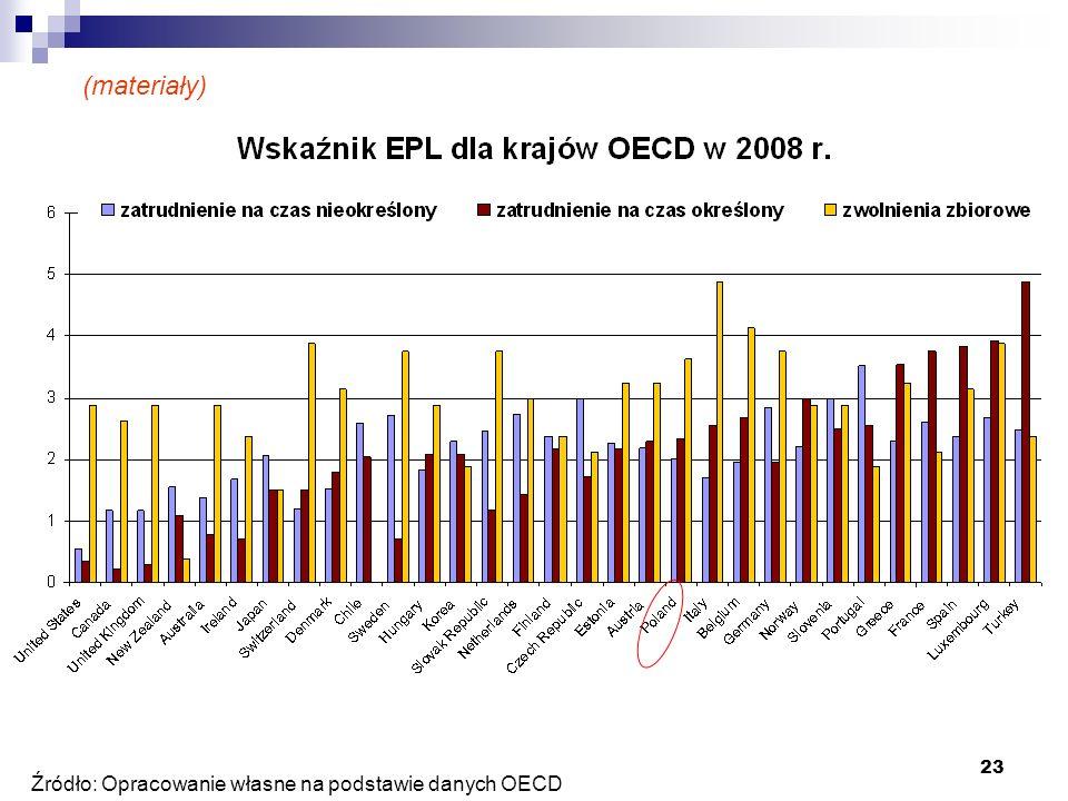 (materiały) Źródło: Opracowanie własne na podstawie danych OECD
