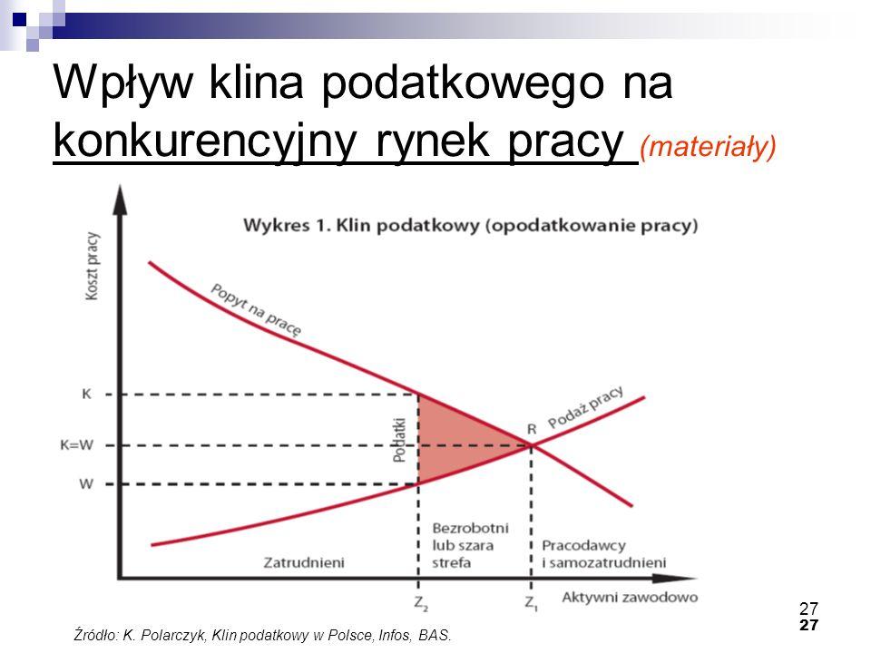 Wpływ klina podatkowego na konkurencyjny rynek pracy (materiały)