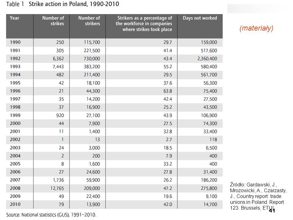 (materiały) Źródło: Gardawski, J., Mrozowicki, A., Czarzasty, J., Country report: trade unions in Poland.
