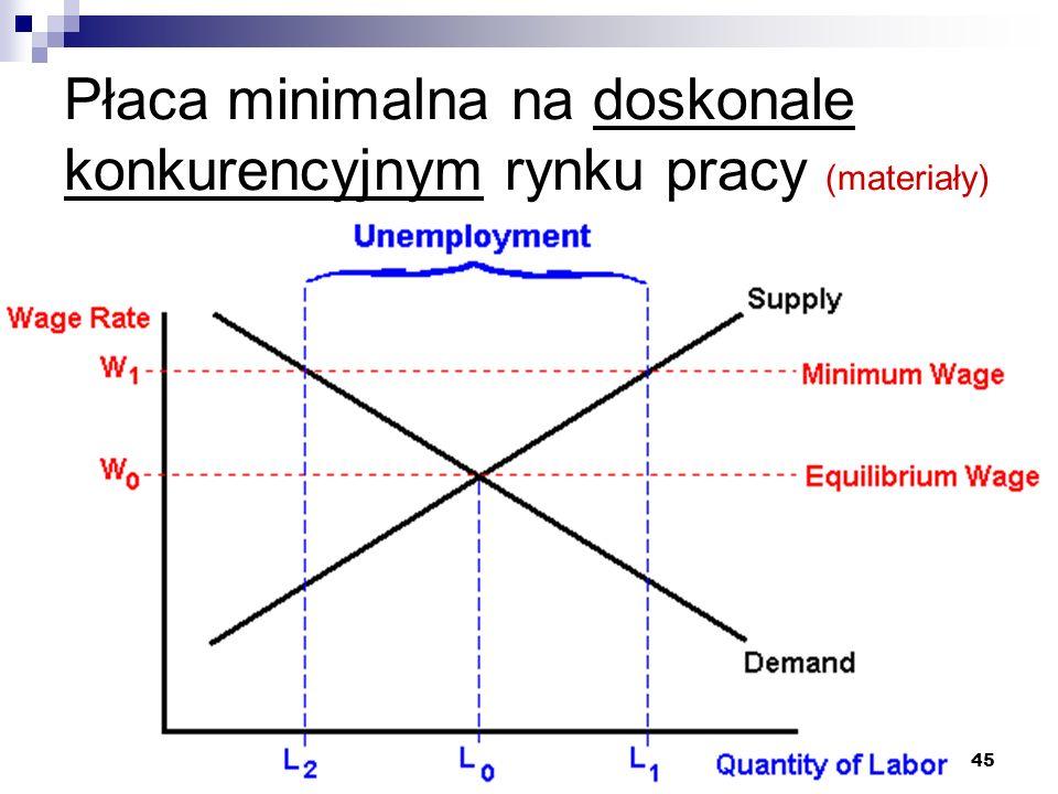 Płaca minimalna na doskonale konkurencyjnym rynku pracy (materiały)
