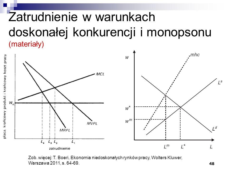 Zatrudnienie w warunkach doskonałej konkurencji i monopsonu (materiały)