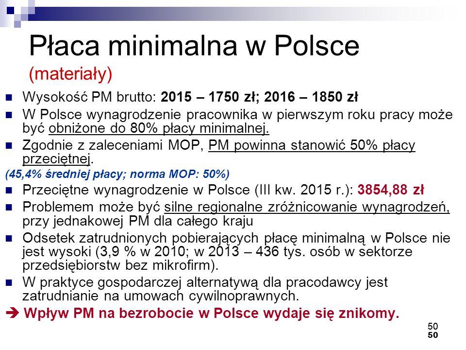 Płaca minimalna w Polsce (materiały)