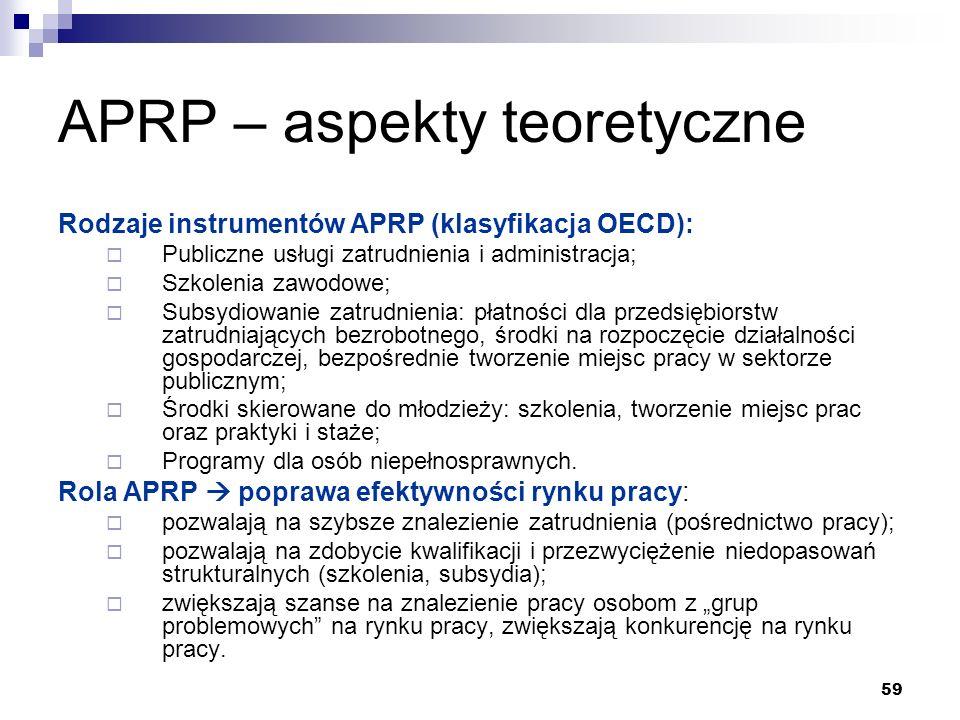APRP – aspekty teoretyczne
