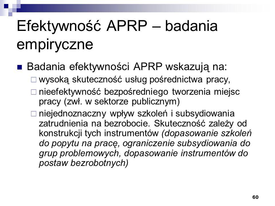 Efektywność APRP – badania empiryczne