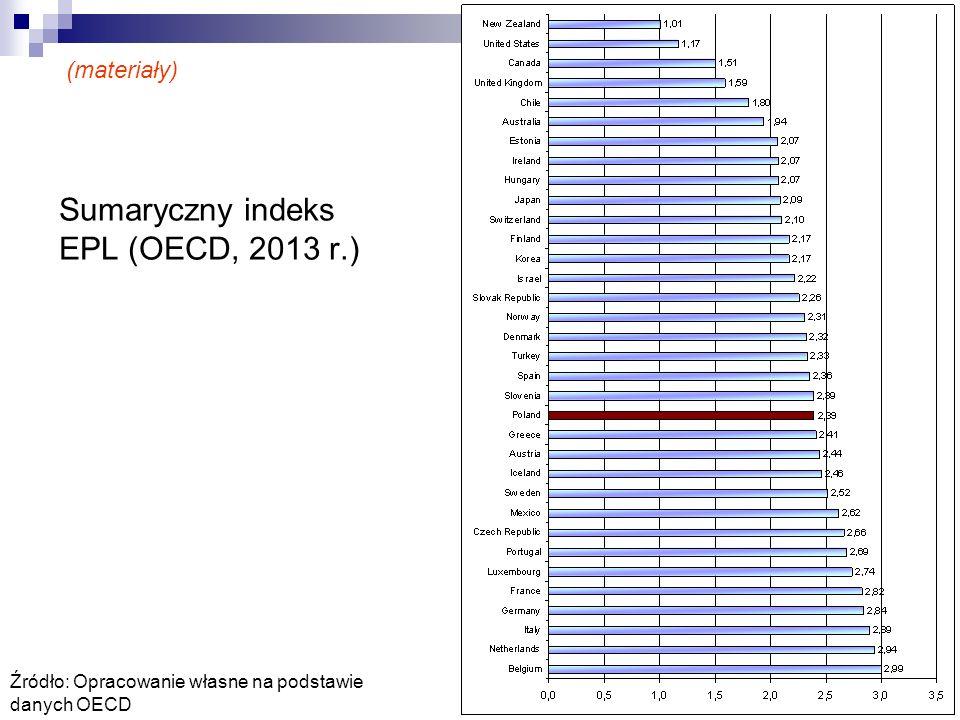 Sumaryczny indeks EPL (OECD, 2013 r.)