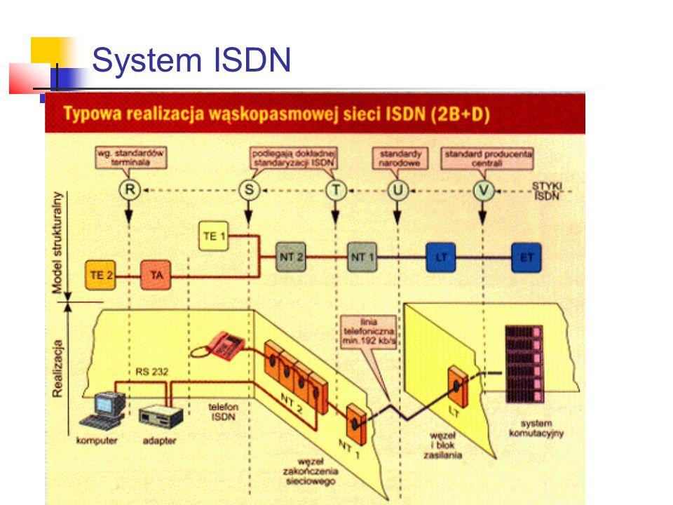 System ISDN