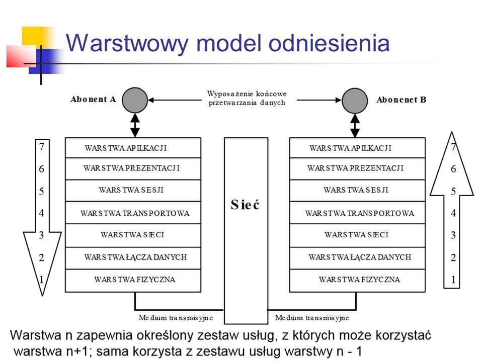 Warstwowy model odniesienia