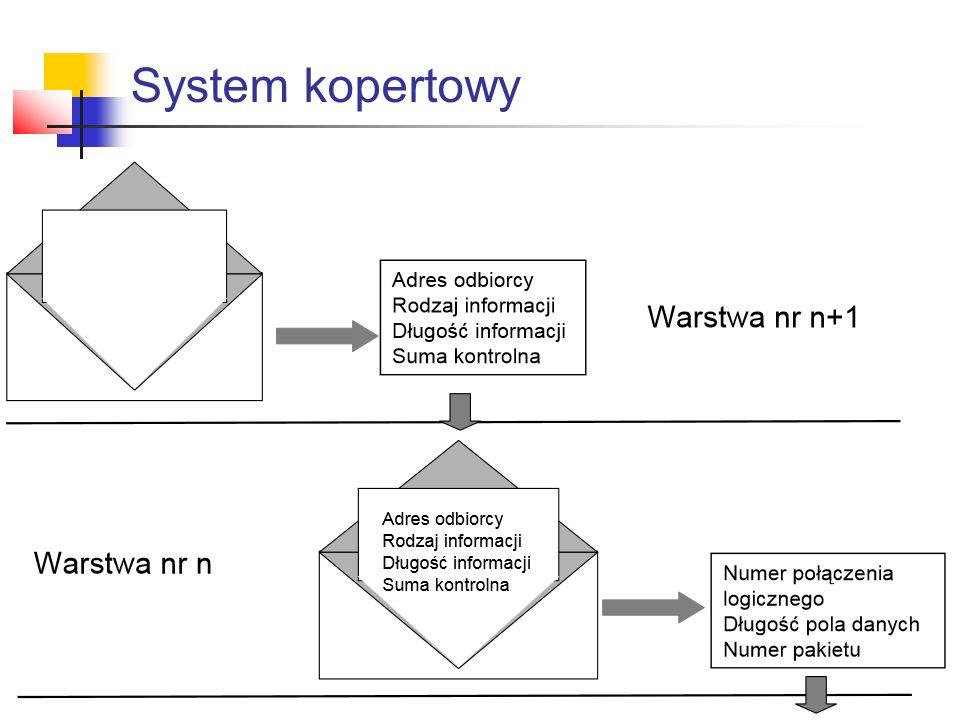 System kopertowy