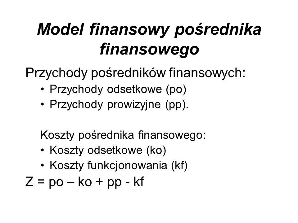 Model finansowy pośrednika finansowego