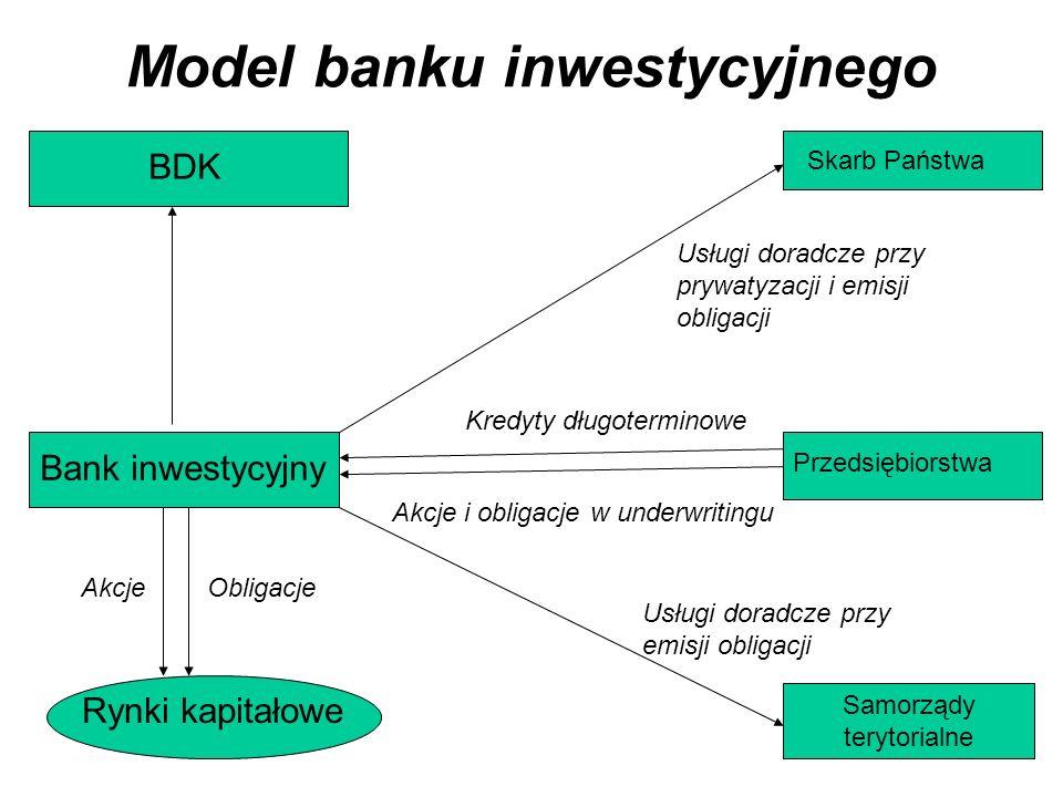 Model banku inwestycyjnego