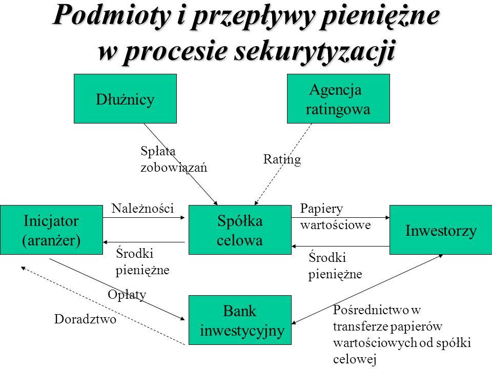 Podmioty i przepływy pieniężne w procesie sekurytyzacji