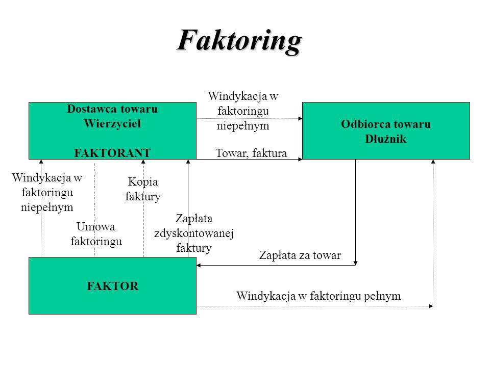 Faktoring Windykacja w faktoringu niepełnym Dostawca towaru Wierzyciel