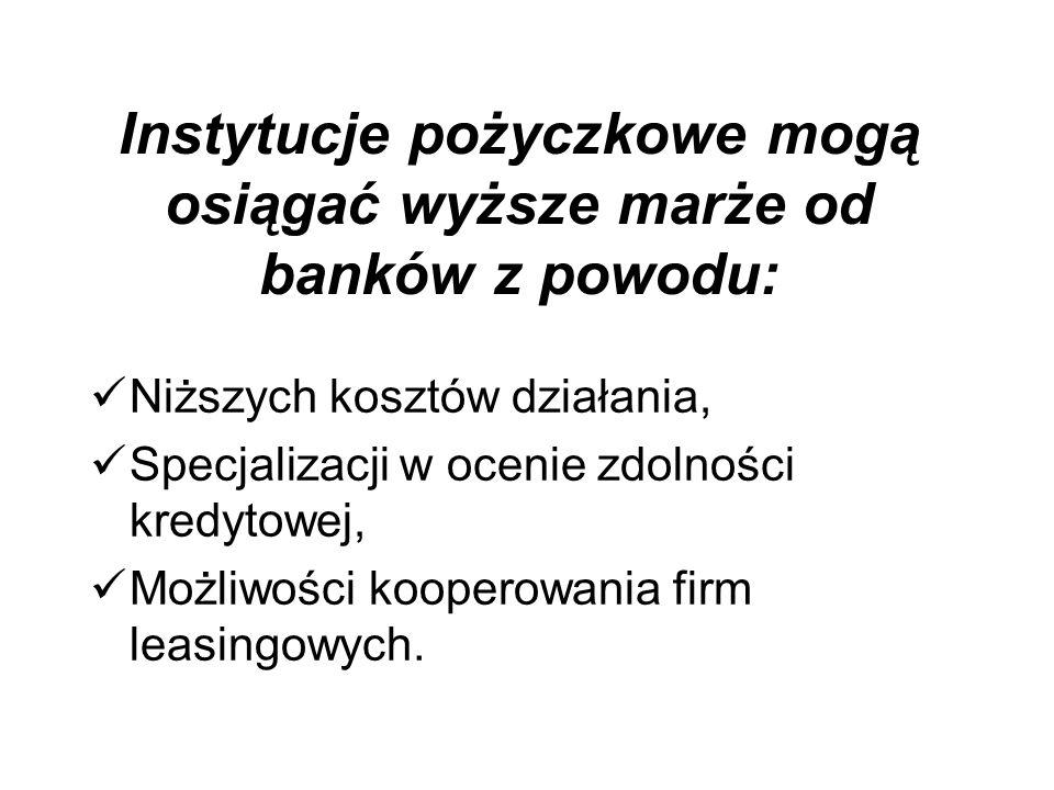 Instytucje pożyczkowe mogą osiągać wyższe marże od banków z powodu: