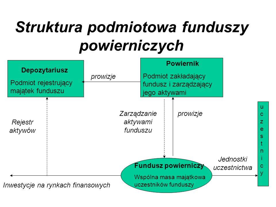 Struktura podmiotowa funduszy powierniczych