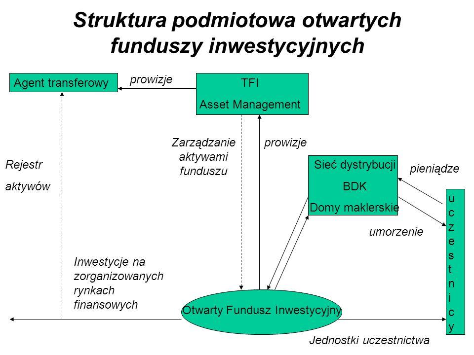 Struktura podmiotowa otwartych funduszy inwestycyjnych