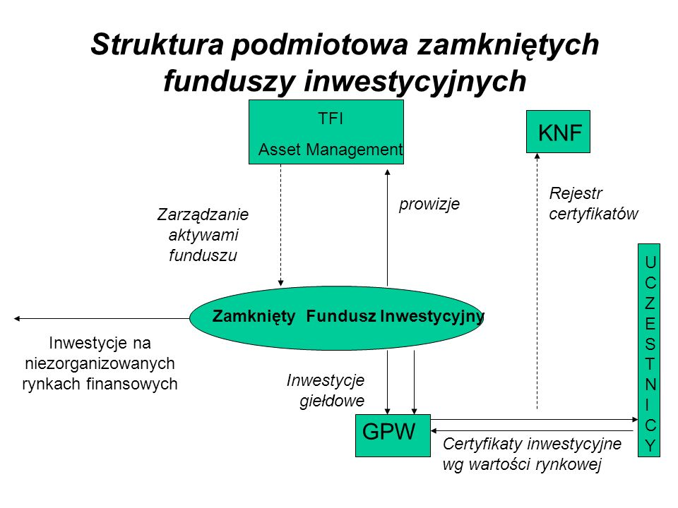 Struktura podmiotowa zamkniętych funduszy inwestycyjnych