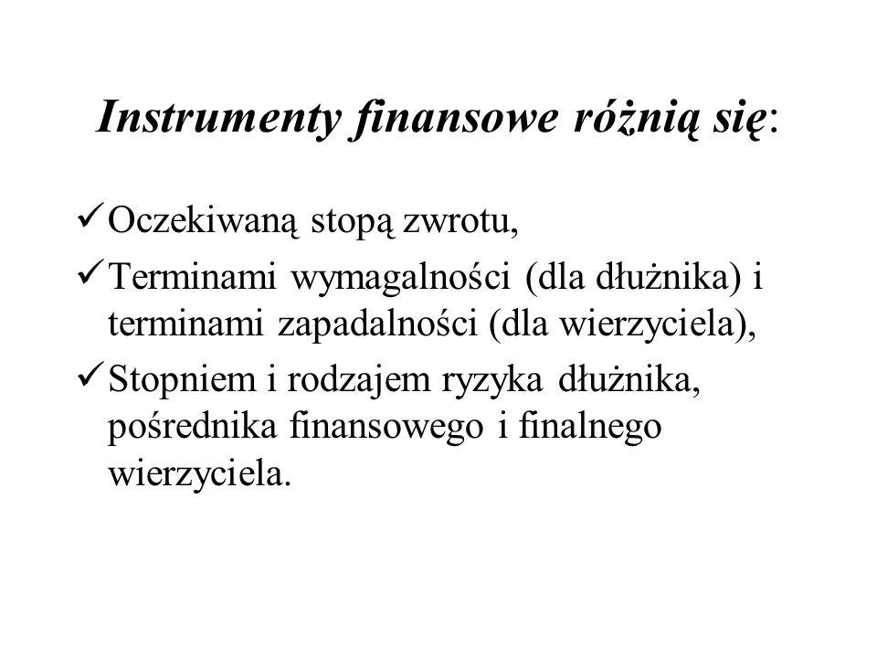 Instrumenty finansowe różnią się: