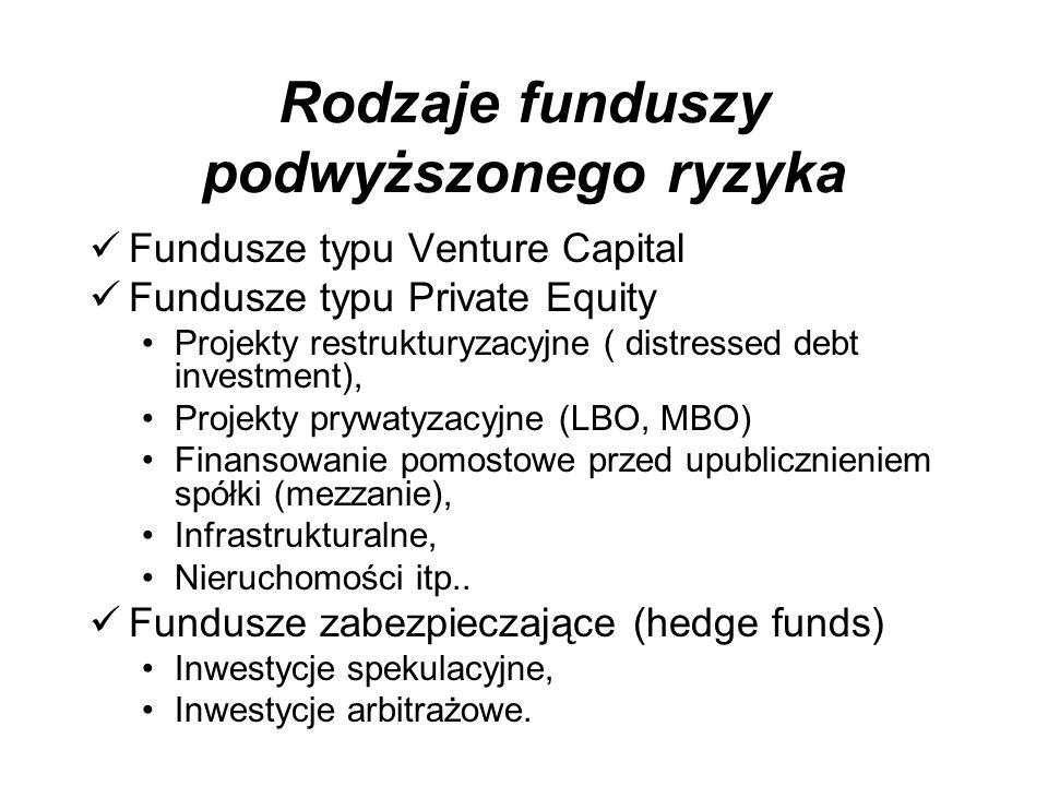 Rodzaje funduszy podwyższonego ryzyka