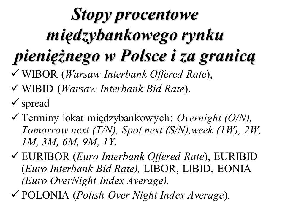 Stopy procentowe międzybankowego rynku pieniężnego w Polsce i za granicą
