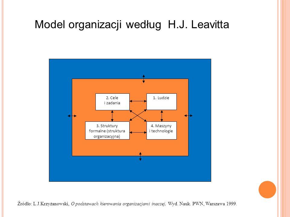 3. Struktury formalne (struktura organizacyjna)